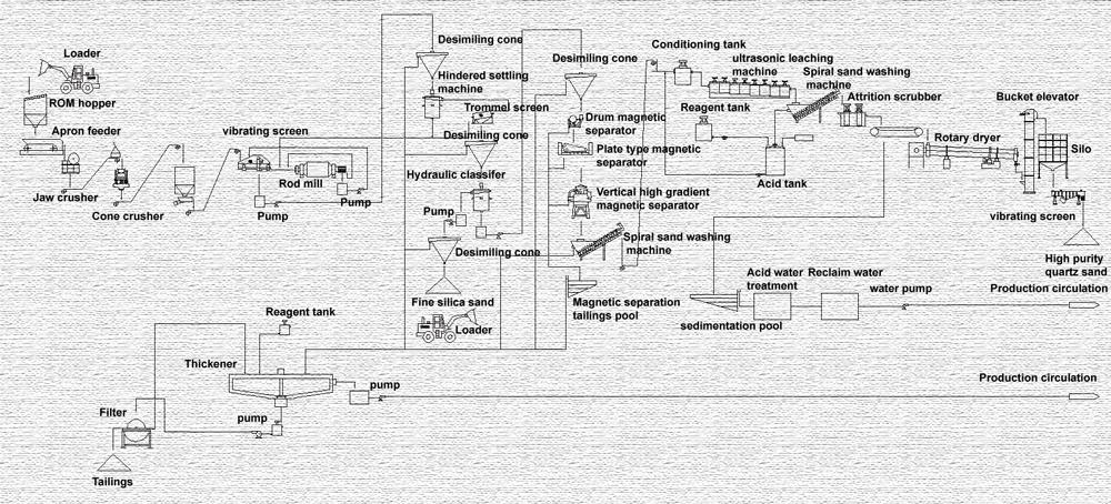 Silica sand processing flowsheet