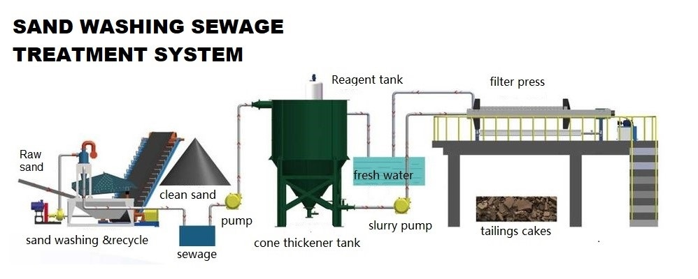 sand washing sewage treatment system
